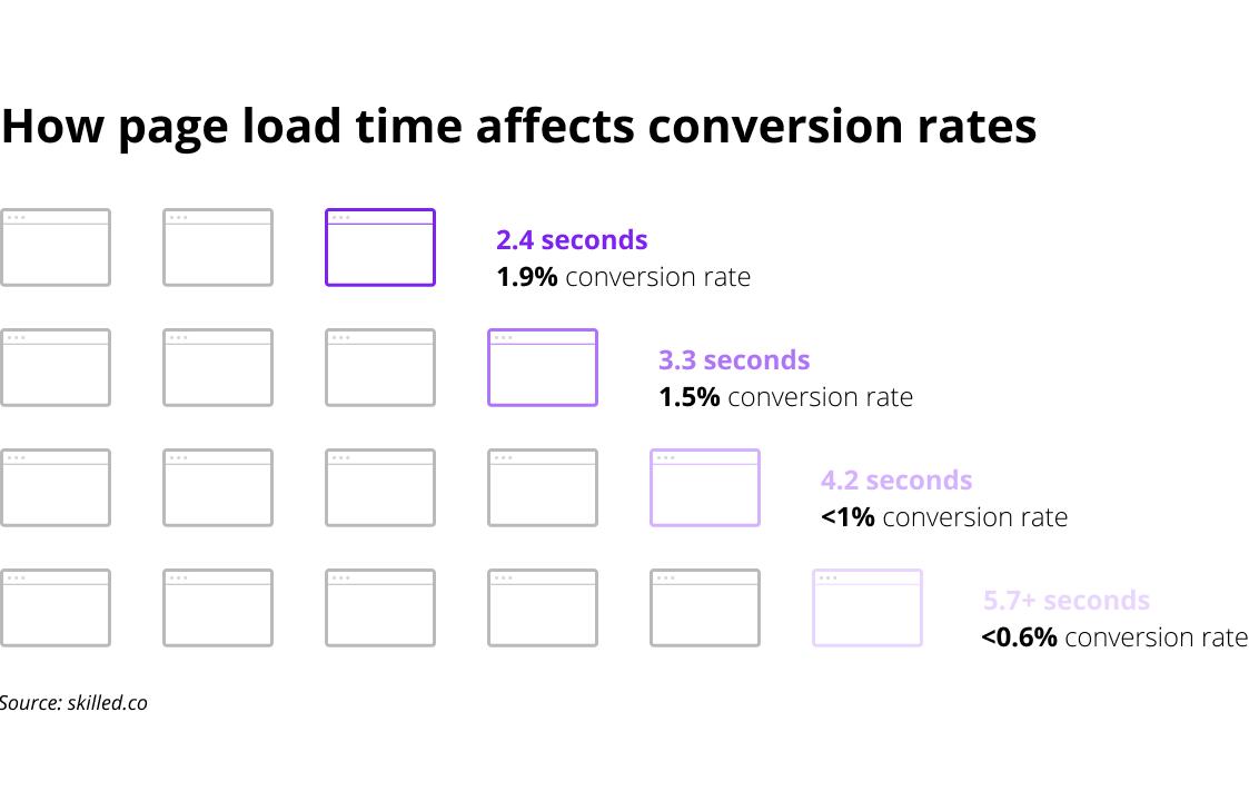 How web performance effects conversion, Euristiq
