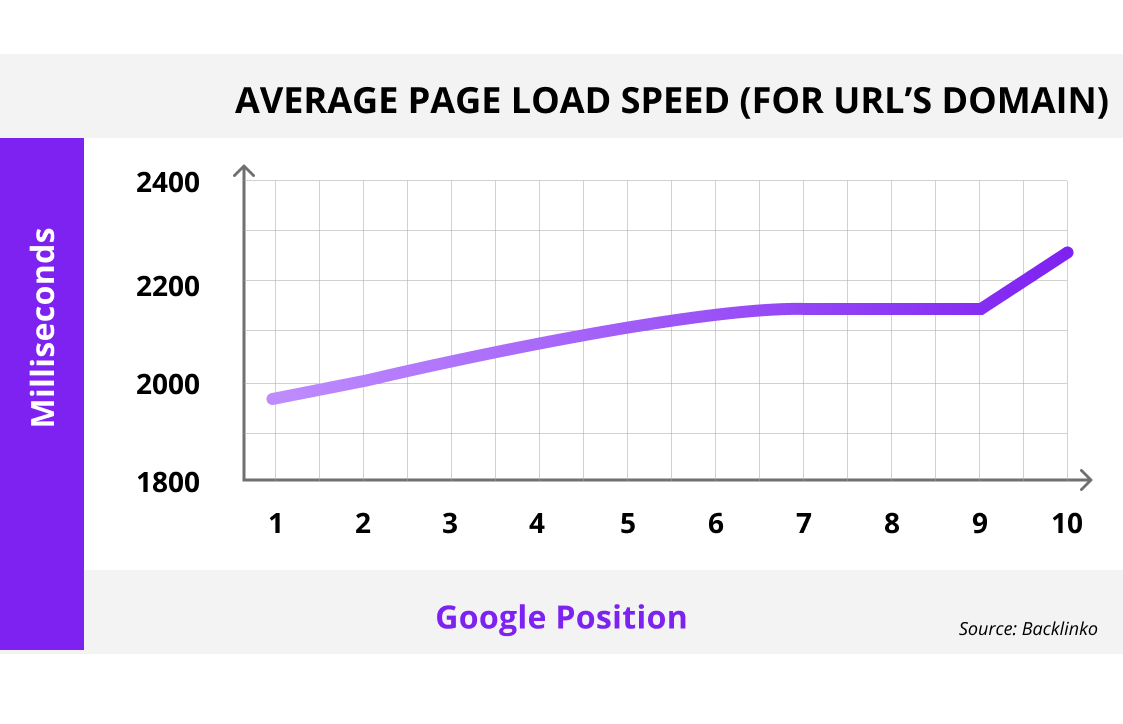 how page speed affects SEO