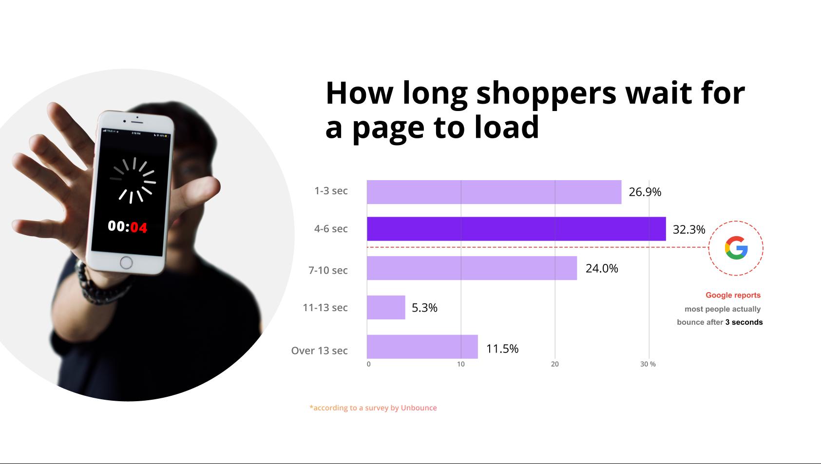 how website performance affects shopping behavior