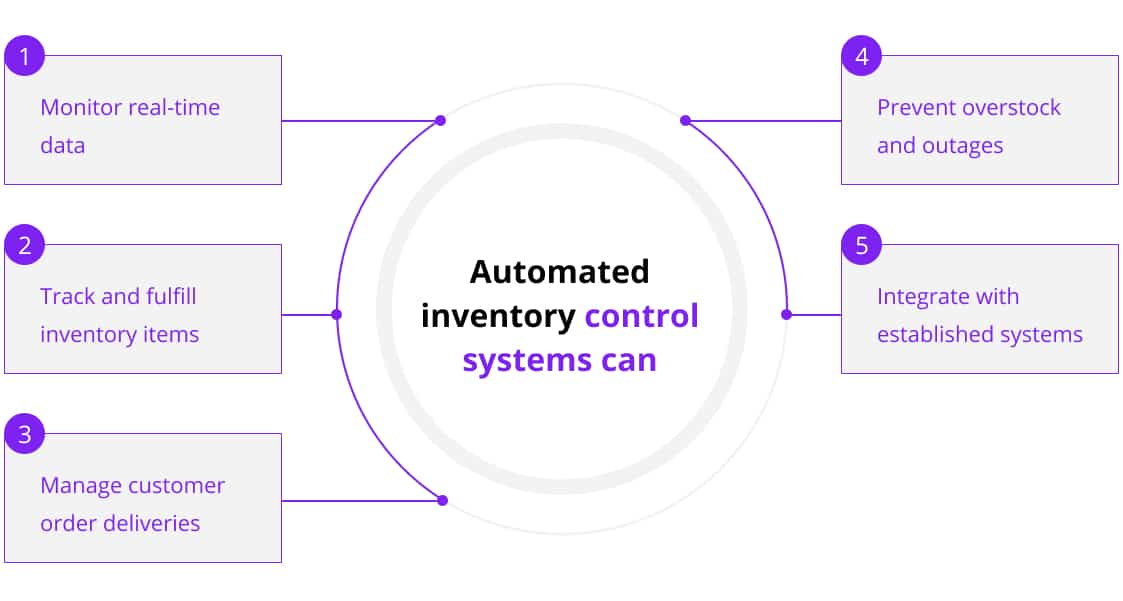 Main features of automated inventory control systems