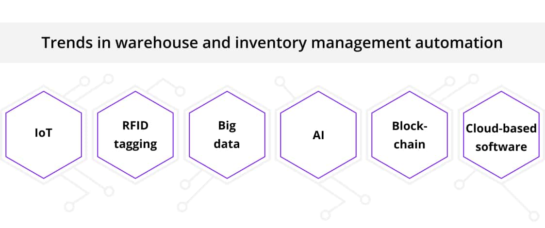 Trends in warehouse and inventory management automation