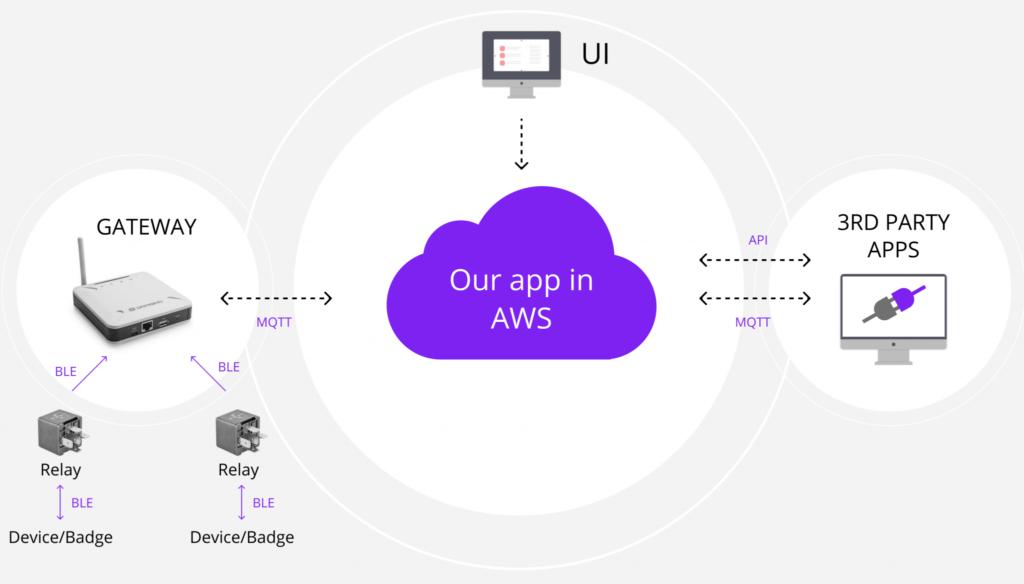 IoT cloud platform architecture for North Pole Engineering, Euristiq