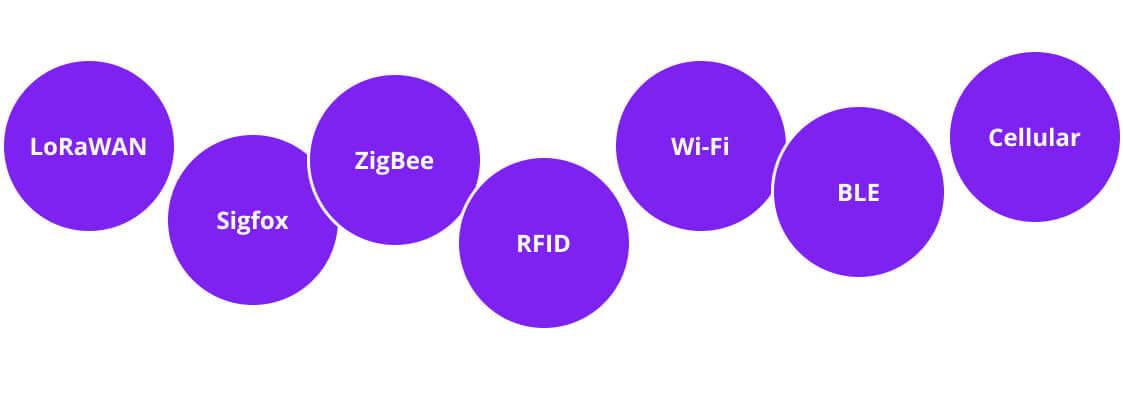 IoT Networks and Protocols, Euristiq