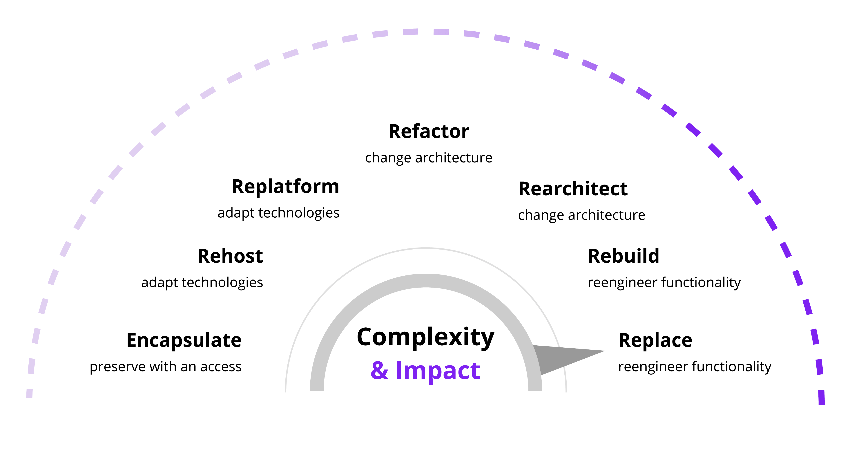 Legacy system modernization approaches, Euristiq