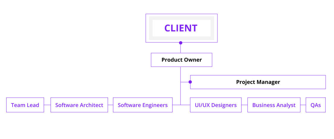 software development team structure, Euristiq