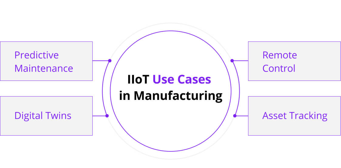 IoT in Manufacturing: Use Cases