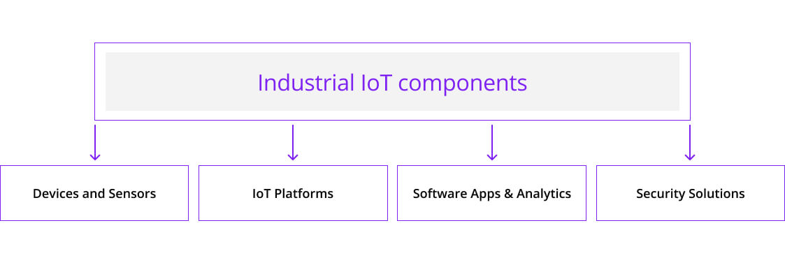 The components of Industrial IoT and manufacturing