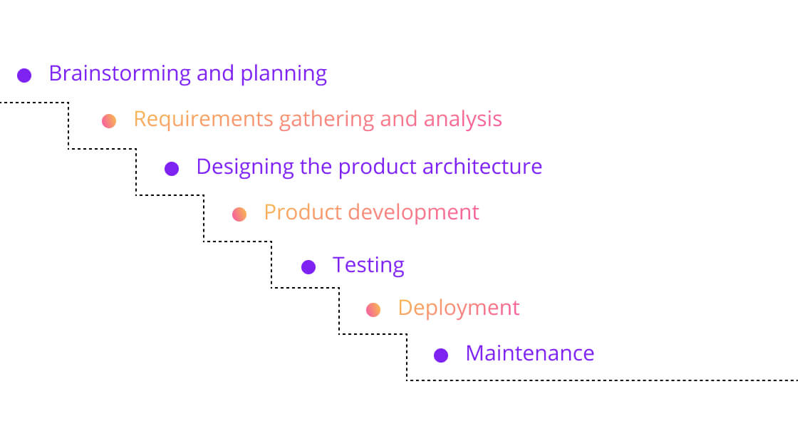 7 stages of new product development, Euristiq