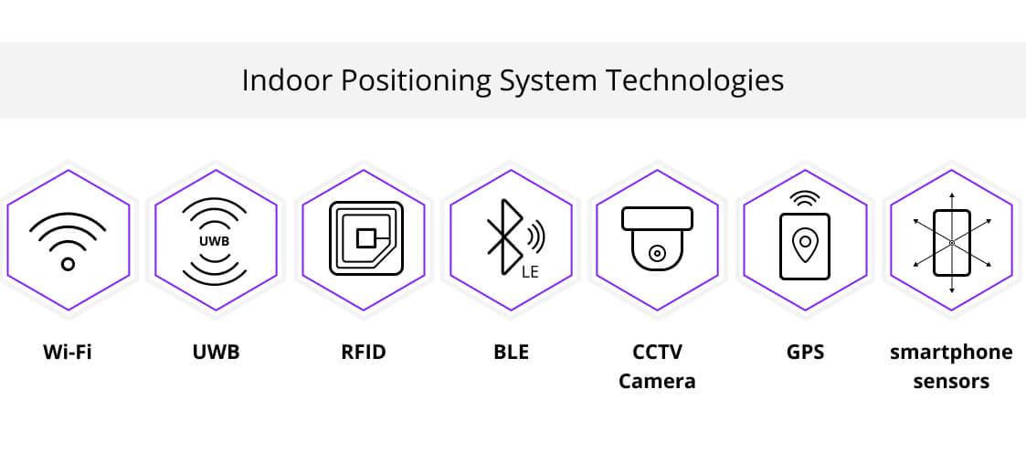 Indoor Positioning System Technologies, Euristiq