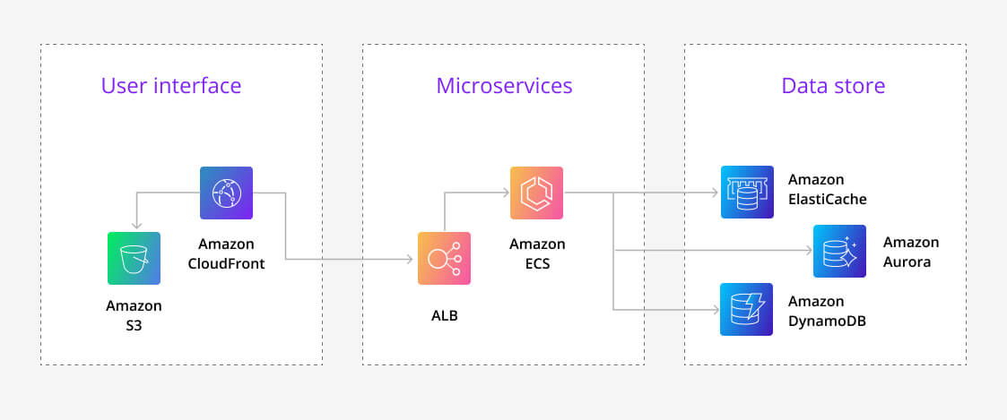 A Typical Microservice Architecture on AWS