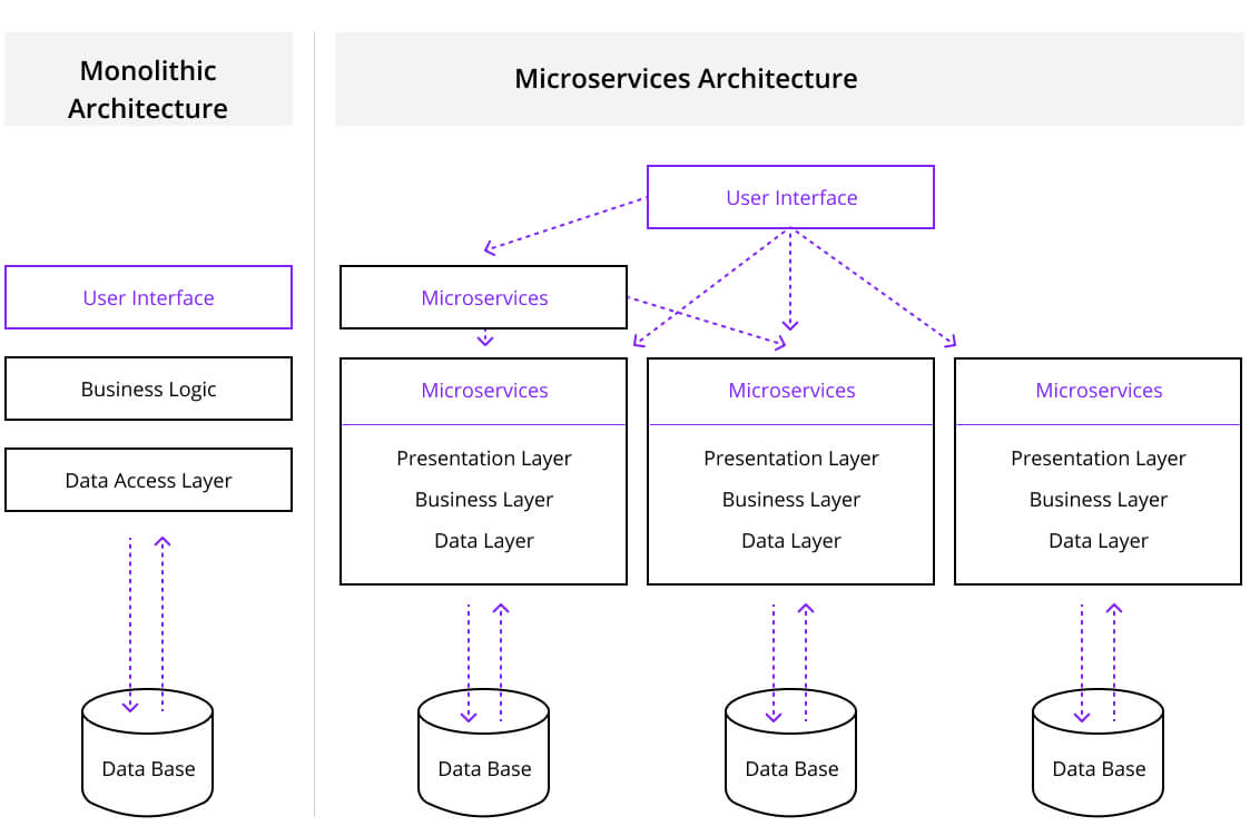 Differences Between Monolithic vs Microservices Architectures, Euristiq