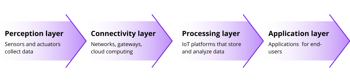 IoT layers of connected farming, Euristiq