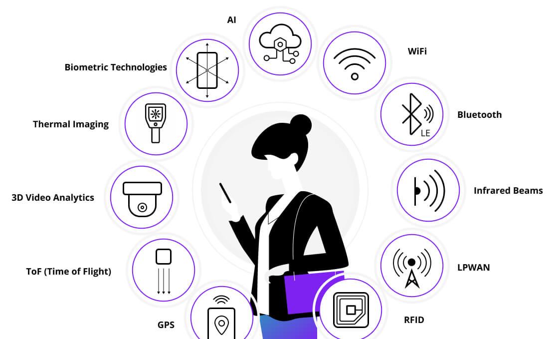 People Tracking Technologies, Euristiq